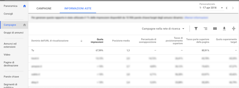 informazioni aste in google adwords
