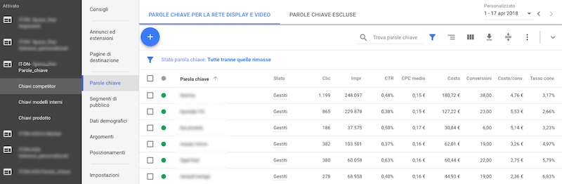 targeting contestuale in campagne Adwords in rete display