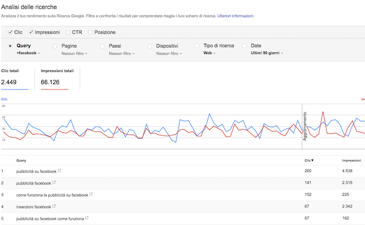 Google Search Console query e intenzioni