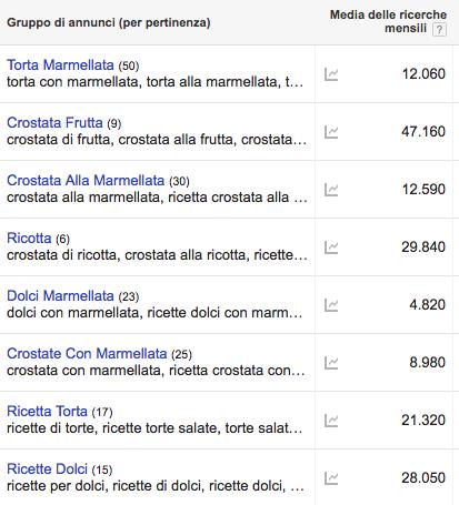 Esempio di analisi delle parole chiave con Google Ads