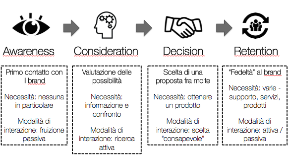 Le fasi della Customer Journey