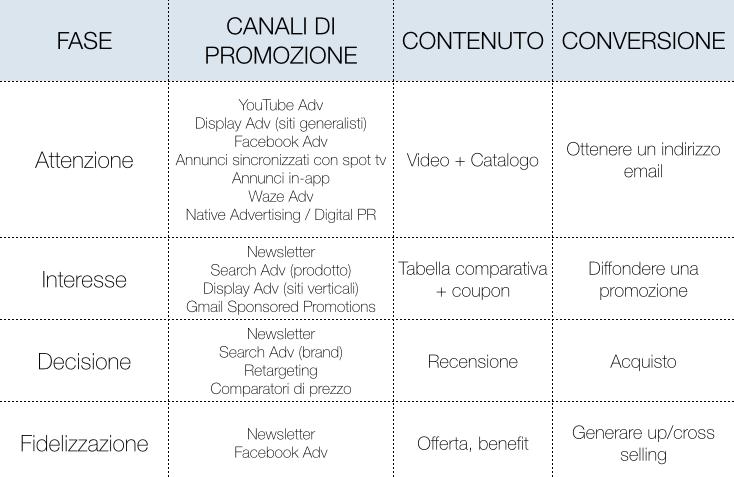 Esempi di canali e contenuti per ciascuna fase della customer journey
