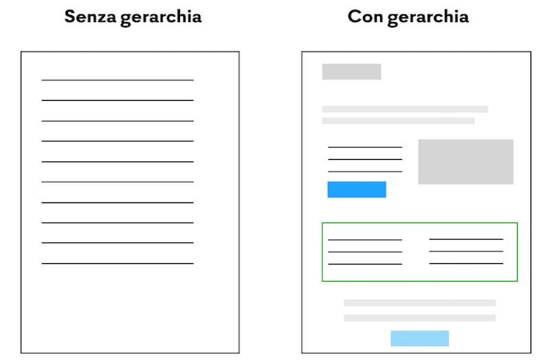 Gerarchia visuale e l'impatto sulle conversioni
