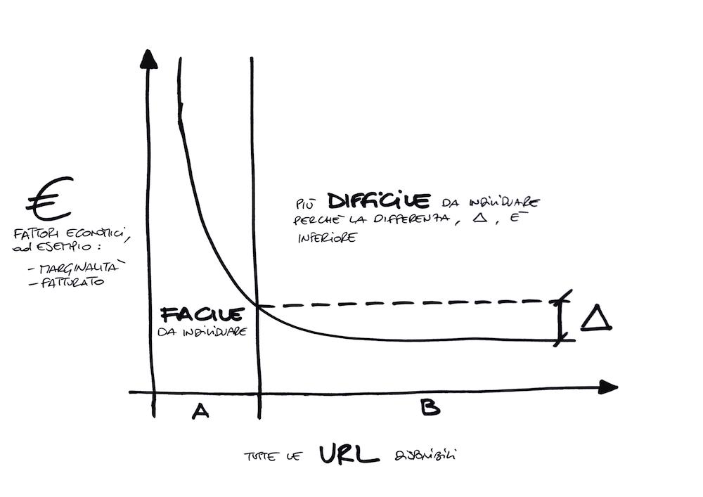 Grafico su come scegliere le pagine da ottimizzare lato SEO