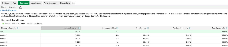 Adwords: rapporto informativo sulle aste