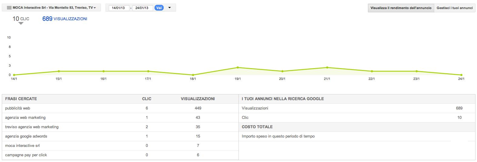 AdWords Express - Statistiche