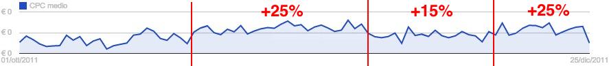 Trend del CPC nel periodo prefestivo