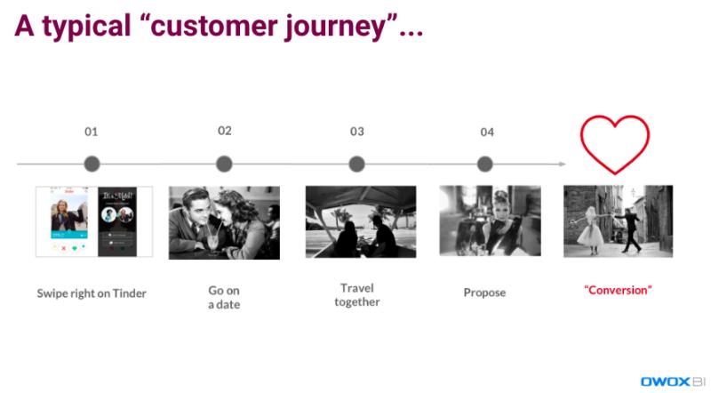 customer journey matrimonio copia