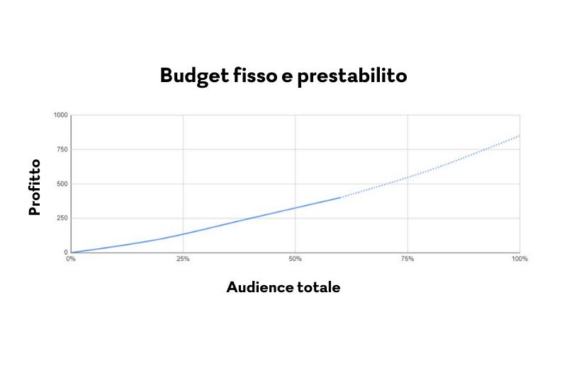 Budget Fisso adv