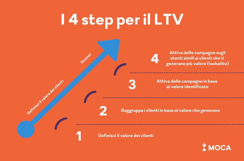4 step per il LTV