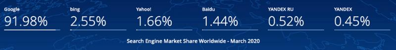 Statcounter - quote mercato motori di ricerca marzo 2020