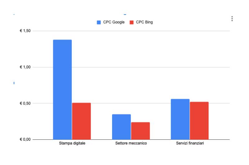 case study microsft adv b2b - cpc