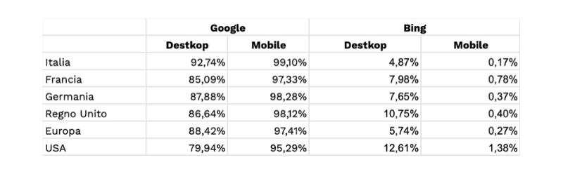 search engine marketshare per device - statcounter - marzo 2020