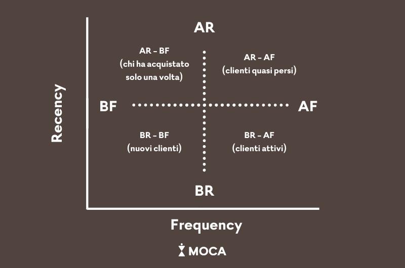Grafico Matrice RFM
