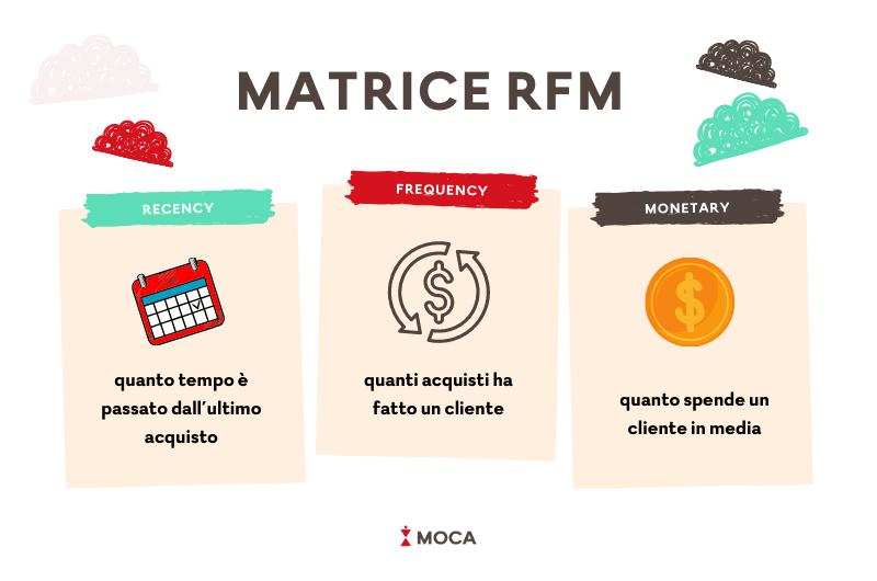 Recency Frequency Monetary