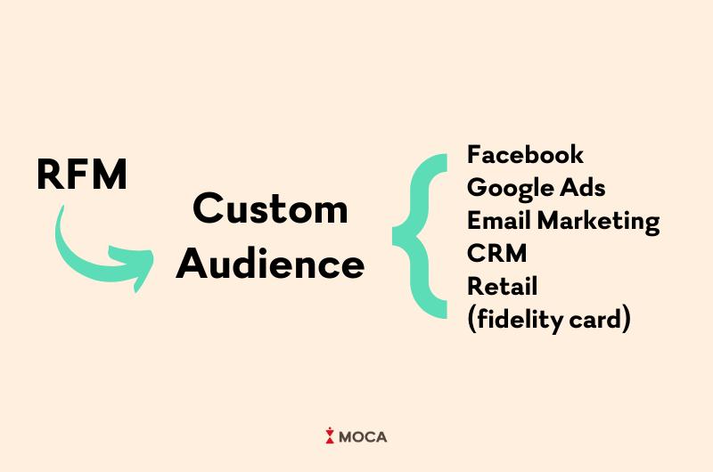 RFM custom audience