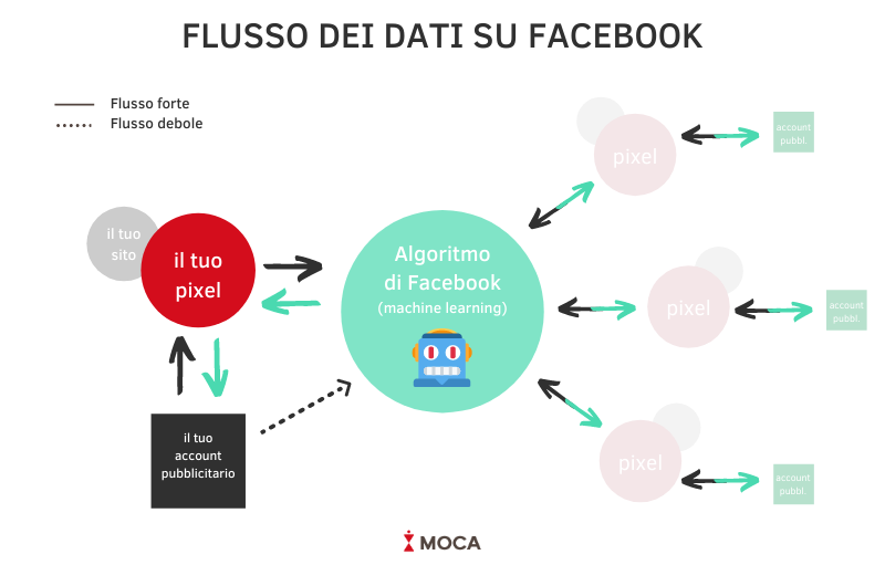 flusso dati pixel facebook machine learning
