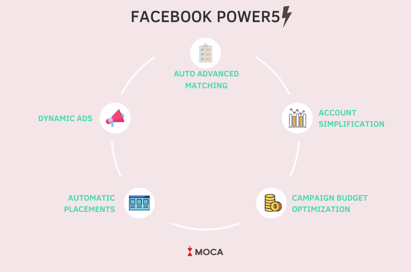 facebook power 5 machine learning