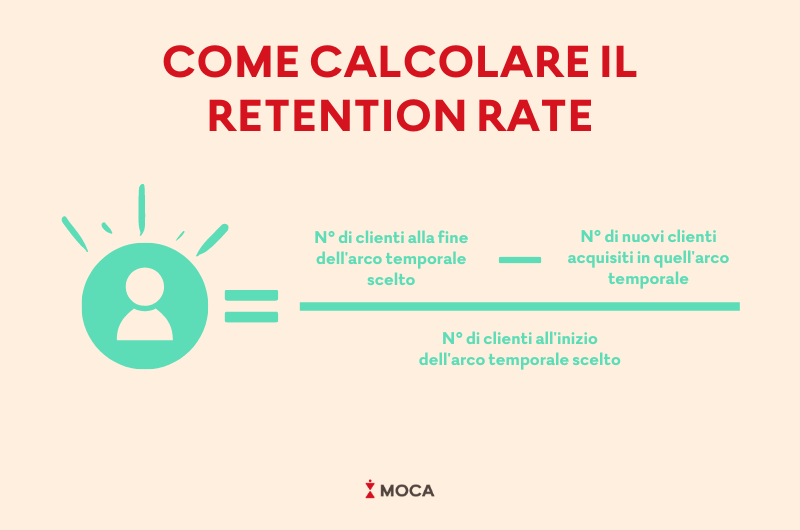 Come calcolare retention rate